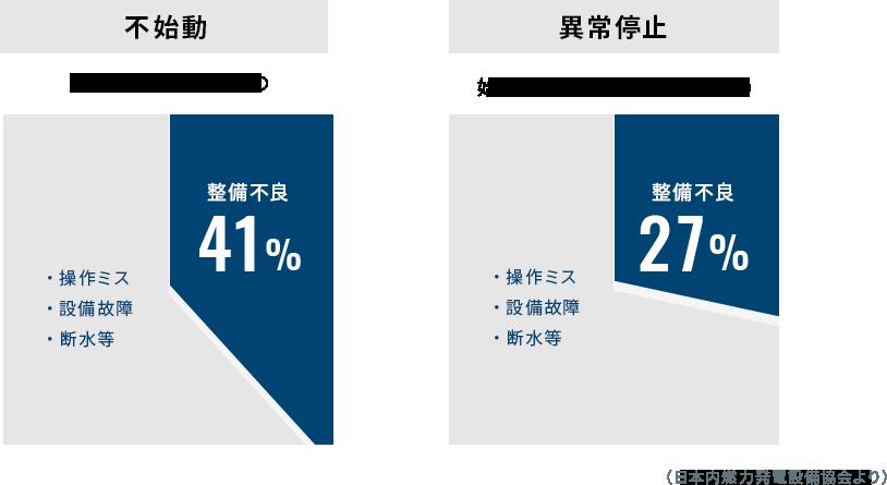 発電 負荷 試験 機 協会 日本 愛知・名古屋 発電機